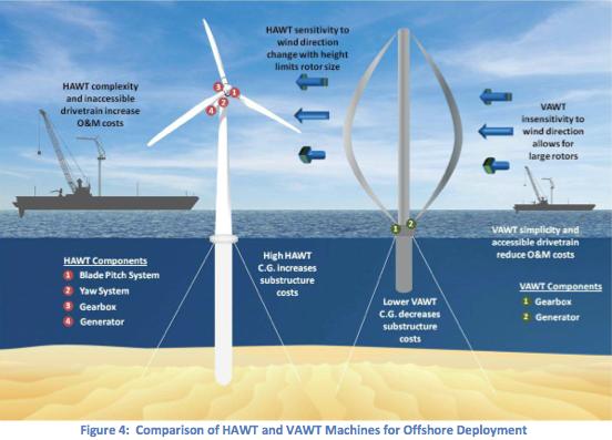 VAWT turbines
