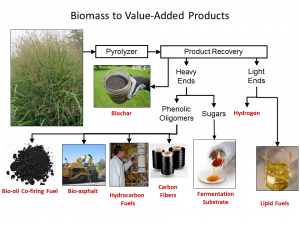Bioeconomy Institute bio-oil fractionation products