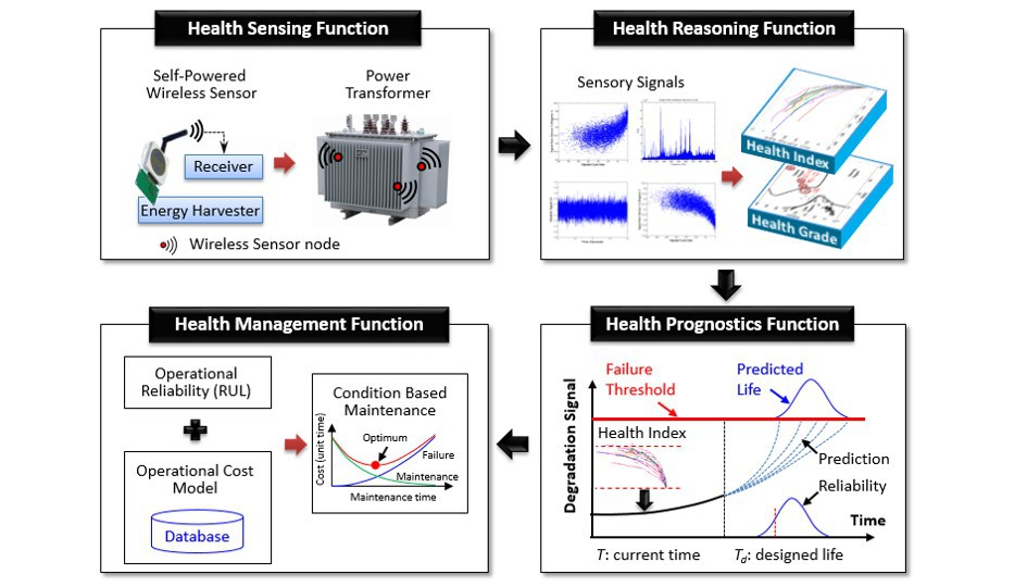 Graph that shows Health Sensing Function, Health Reasoning Function, Health Prognostics Function, and Health Management Function