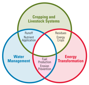 Venn diagram of the three parts of Food energy and Water